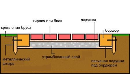 дорожка на даче